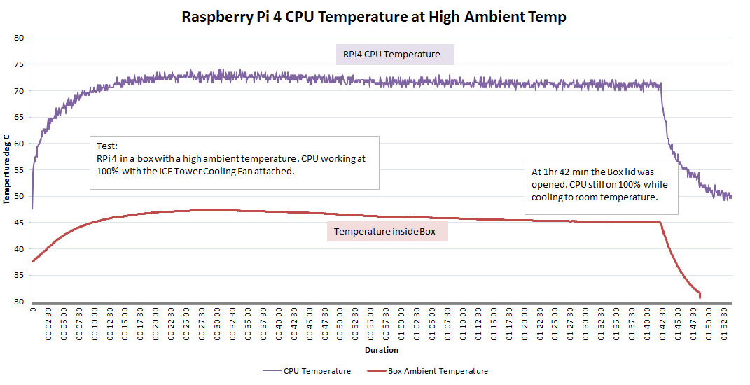 Ice Tower Cooling Fan RPI4 High Ambient Temperature Test Graph3