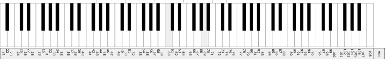 Midi Numbers for a Piano Keyboard
